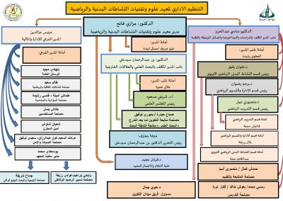 التنظيم-الاداري